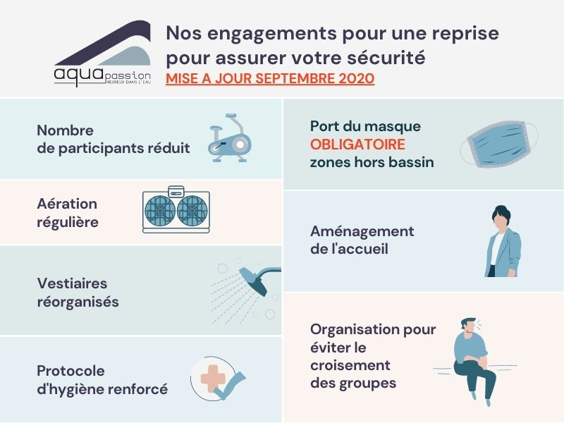 Aquapassion mesures barrières coronavirus septembre 2020